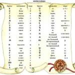 Кириллица - лучшая из азбук